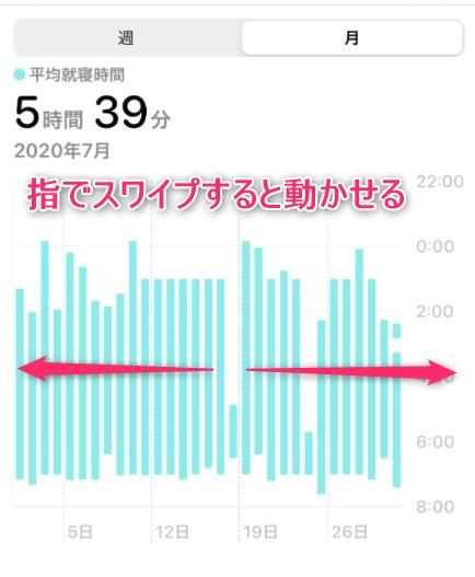 グラフ部分を左右にスワイプすると、時系列が確認できます。
