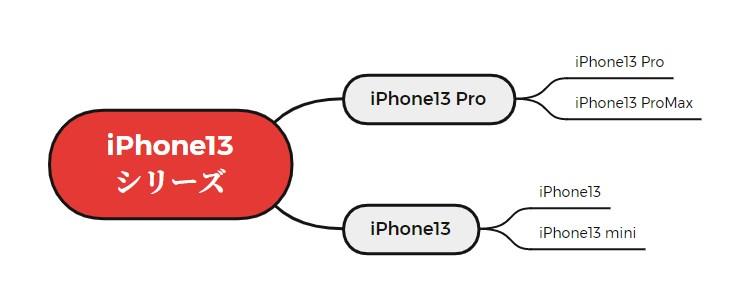 iPhone13の分類