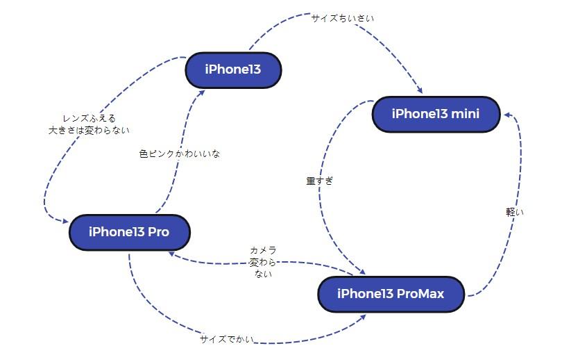 iPhone13シリーズ相関図